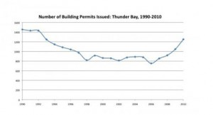 Building Permits in Thunder Bay