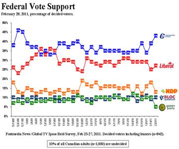 Ipso Reid Poll