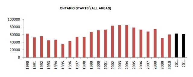 Ontario Housing Starts